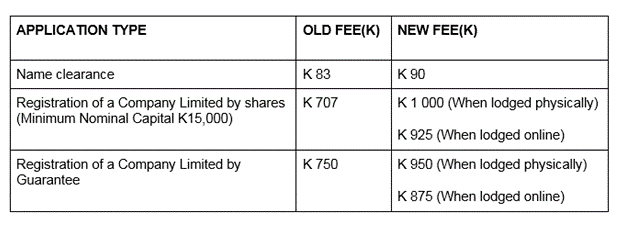 Old versus New Company Registration Fees (Source: PACRA)